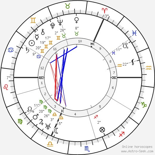 Ernst Issberner-Haldane birth chart, biography, wikipedia 2018, 2019