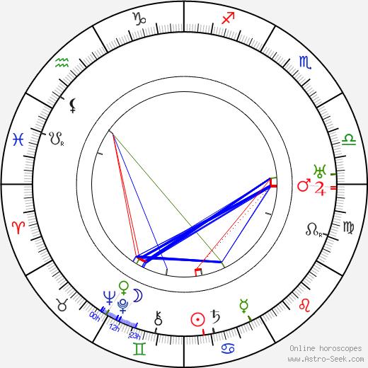 František Říha astro natal birth chart, František Říha horoscope, astrology