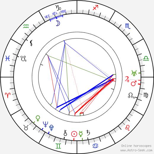 Джордж Мэллори George Mallory день рождения гороскоп, George Mallory Натальная карта онлайн