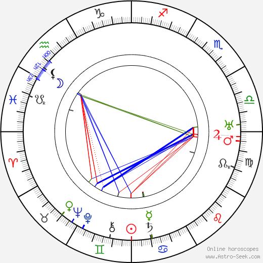 Memo Benassi birth chart, Memo Benassi astro natal horoscope, astrology