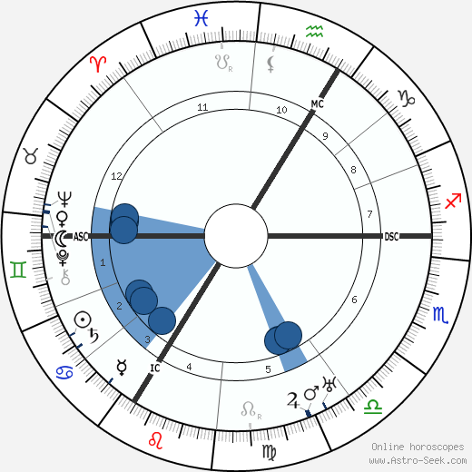 Robert Schuman wikipedia, horoscope, astrology, instagram