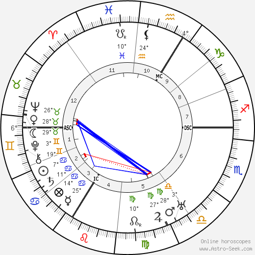Robert Schuman birth chart, biography, wikipedia 2018, 2019
