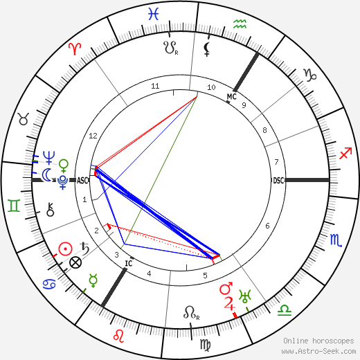 Robert Schuman astro natal birth chart, Robert Schuman horoscope, astrology