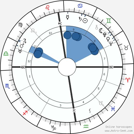 William M. Davidson wikipedia, horoscope, astrology, instagram