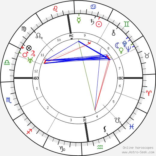 Уильям (предприниматель) Дэвидсон William M. Davidson день рождения гороскоп, William M. Davidson Натальная карта онлайн