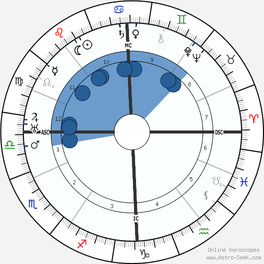 Constant Permeke wikipedia, horoscope, astrology, instagram