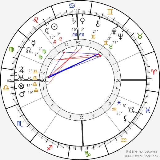 Constant Permeke birth chart, biography, wikipedia 2019, 2020