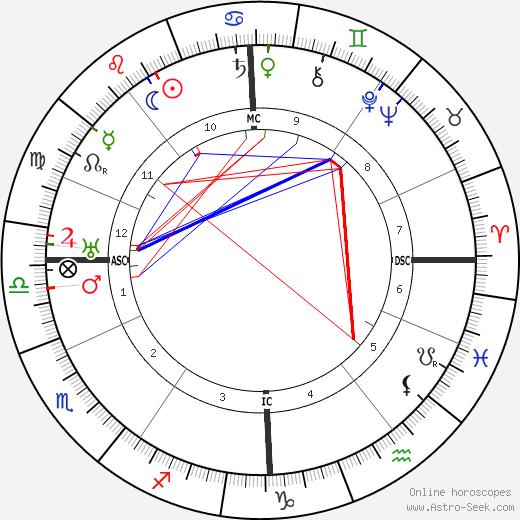 Constant Permeke birth chart, Constant Permeke astro natal horoscope, astrology