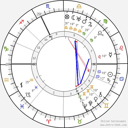 Dino Alfieri birth chart, biography, wikipedia 2019, 2020