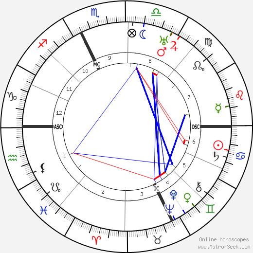 Dino Alfieri astro natal birth chart, Dino Alfieri horoscope, astrology
