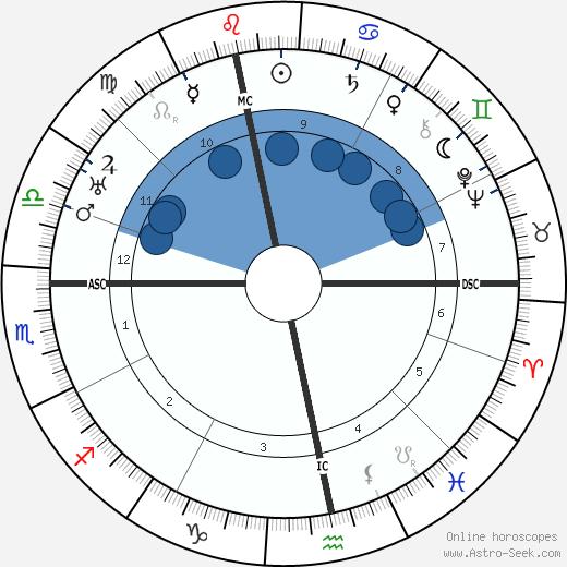 Donald Crisp wikipedia, horoscope, astrology, instagram