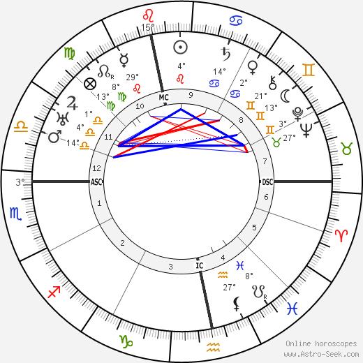 Donald Crisp birth chart, biography, wikipedia 2019, 2020