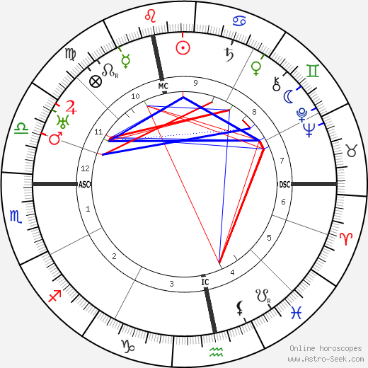 Donald Crisp birth chart, Donald Crisp astro natal horoscope, astrology
