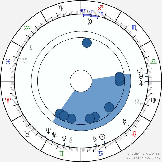 Edward Flanagan wikipedia, horoscope, astrology, instagram