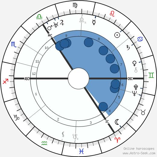 Eleanor S. Cooley wikipedia, horoscope, astrology, instagram