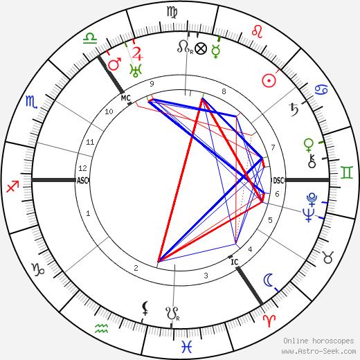 Eleanor S. Cooley tema natale, oroscopo, Eleanor S. Cooley oroscopi gratuiti, astrologia