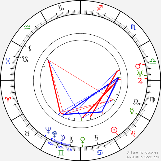 Ernst May birth chart, Ernst May astro natal horoscope, astrology