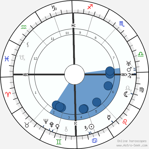 Felix Timmermans horoscope, astrology, sign, zodiac, date of birth, instagram