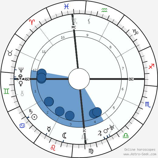 Francis Carco wikipedia, horoscope, astrology, instagram