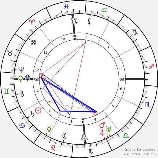 Francis Carco день рождения гороскоп, Francis Carco Натальная карта онлайн