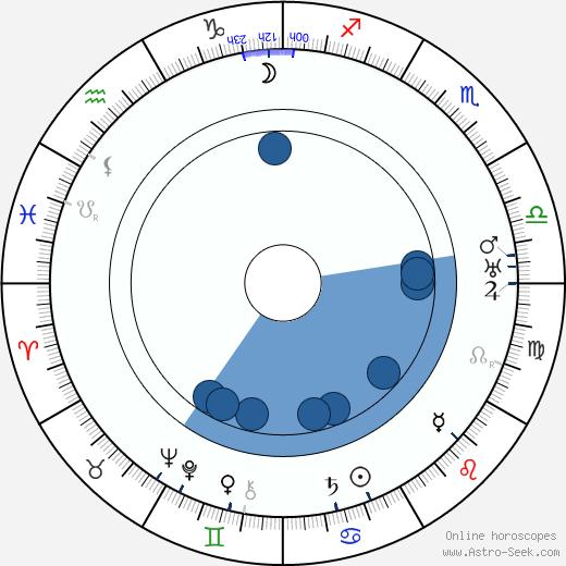 Fred Sauer wikipedia, horoscope, astrology, instagram