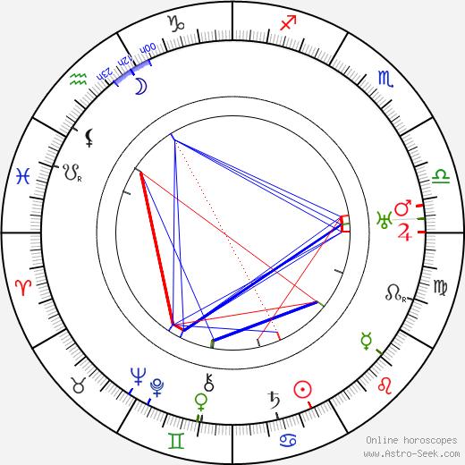 Heinie Conklin birth chart, Heinie Conklin astro natal horoscope, astrology