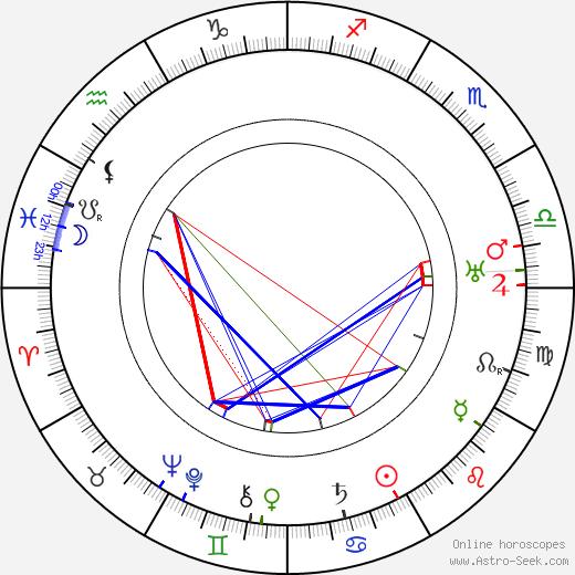 Herman Wildenvey birth chart, Herman Wildenvey astro natal horoscope, astrology