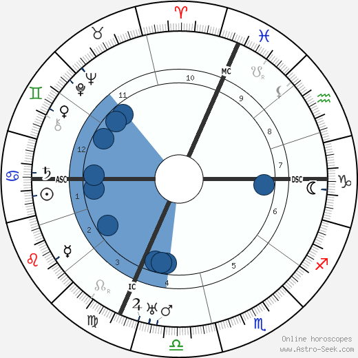 Jacques Riviere wikipedia, horoscope, astrology, instagram