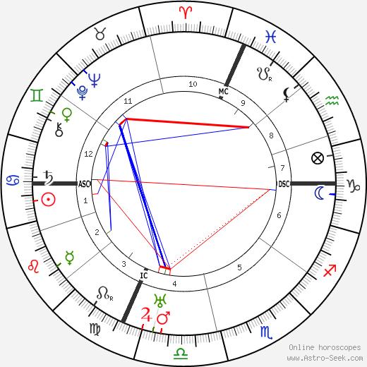 Jacques Riviere день рождения гороскоп, Jacques Riviere Натальная карта онлайн
