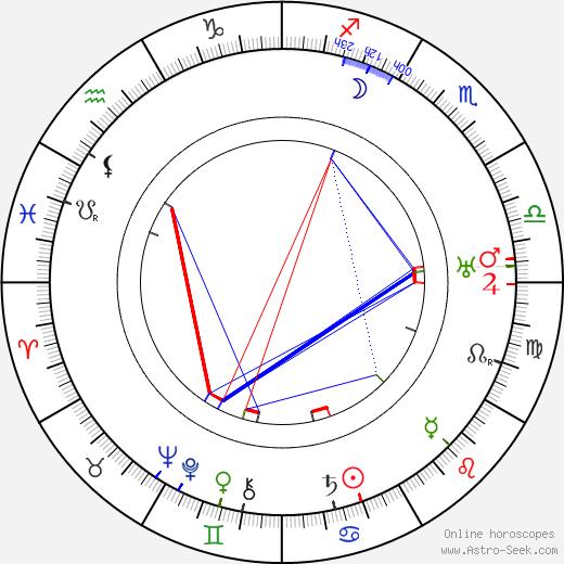 Jean Hersholt tema natale, oroscopo, Jean Hersholt oroscopi gratuiti, astrologia