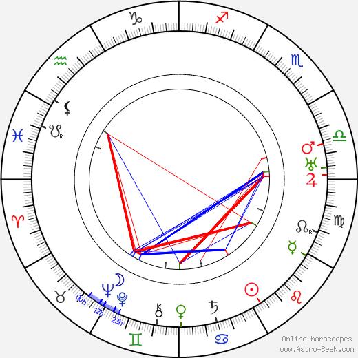 Lars Hanson birth chart, Lars Hanson astro natal horoscope, astrology