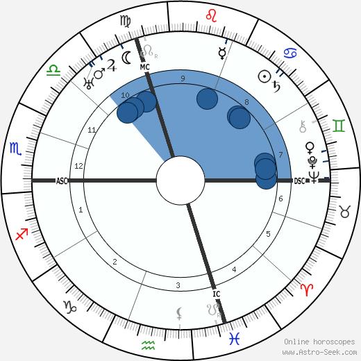 Marc Bloch wikipedia, horoscope, astrology, instagram