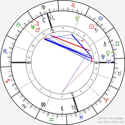 Marc Bloch tema natale, oroscopo, Marc Bloch oroscopi gratuiti, astrologia