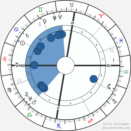 Pierre Benoît wikipedia, horoscope, astrology, instagram