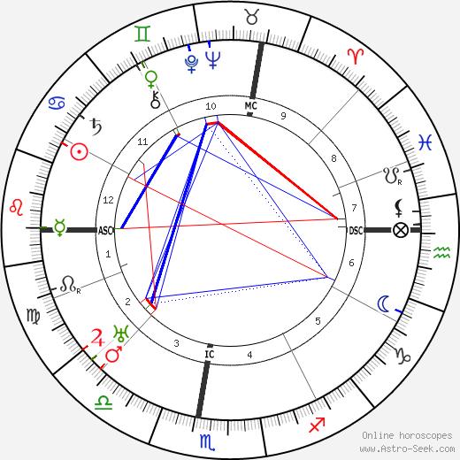 Pierre Benoît astro natal birth chart, Pierre Benoît horoscope, astrology