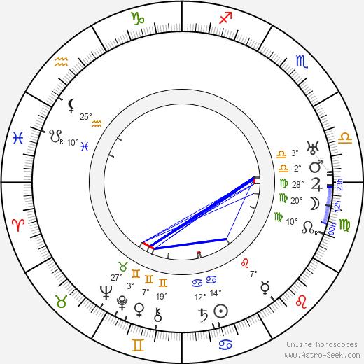 Sunshine Hart birth chart, biography, wikipedia 2020, 2021