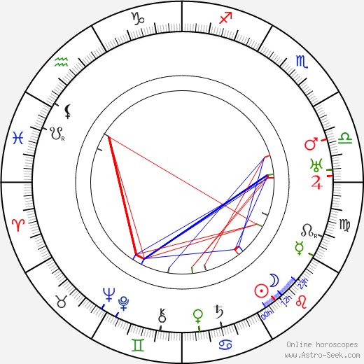 Zdeňka Gräfová astro natal birth chart, Zdeňka Gräfová horoscope, astrology