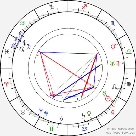 António Silva tema natale, oroscopo, António Silva oroscopi gratuiti, astrologia
