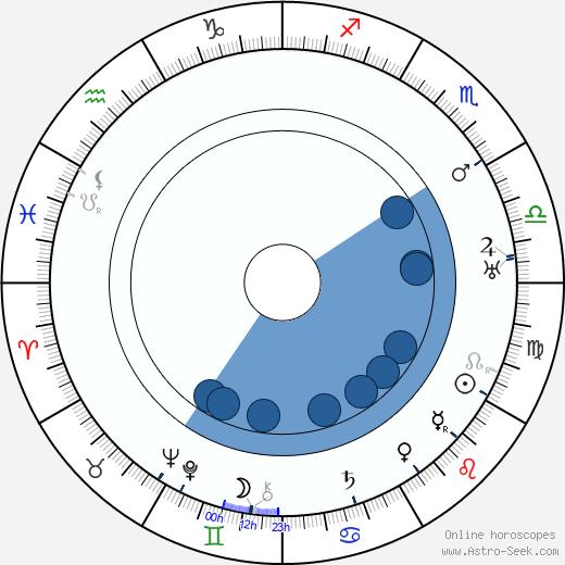 Arthur Rosson wikipedia, horoscope, astrology, instagram