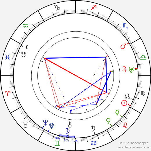 Arthur Rosson birth chart, Arthur Rosson astro natal horoscope, astrology