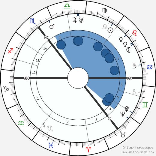 Eric Coates wikipedia, horoscope, astrology, instagram