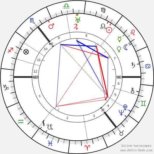 Eric Coates tema natale, oroscopo, Eric Coates oroscopi gratuiti, astrologia