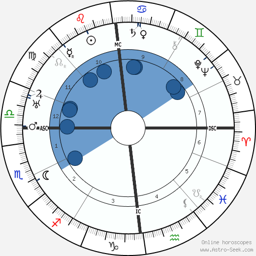 Jean Gaston Verdier horoscope, astrology, sign, zodiac, date of birth, instagram