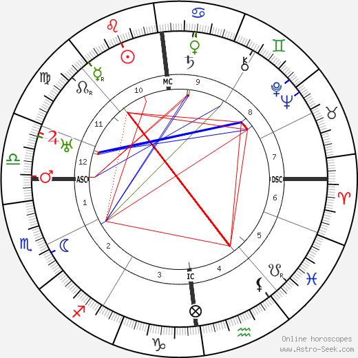 Jean Gaston Verdier birth chart, Jean Gaston Verdier astro natal horoscope, astrology