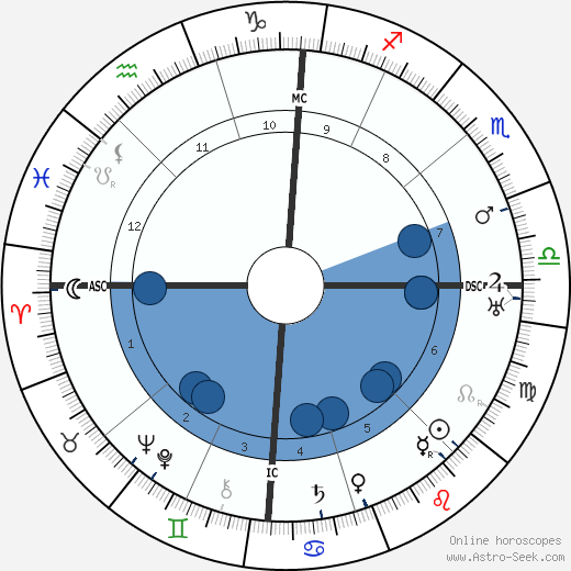 Pietro Ubaldi wikipedia, horoscope, astrology, instagram