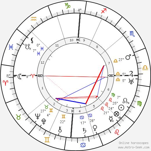 Pietro Ubaldi birth chart, biography, wikipedia 2018, 2019