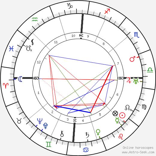 Pietro Ubaldi astro natal birth chart, Pietro Ubaldi horoscope, astrology