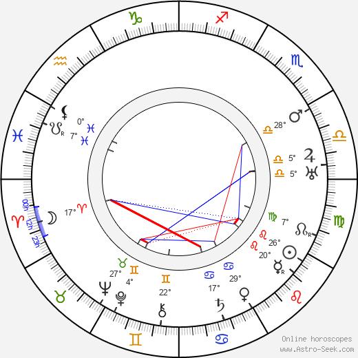 Signe Relander birth chart, biography, wikipedia 2019, 2020