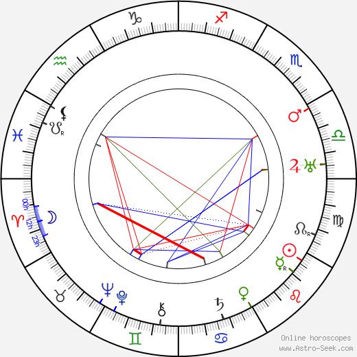 Signe Relander astro natal birth chart, Signe Relander horoscope, astrology