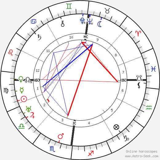 Amelie Beese-Boutard день рождения гороскоп, Amelie Beese-Boutard Натальная карта онлайн